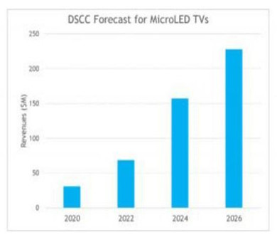 MicroLED TVs will usher in rapid growth. - 絵